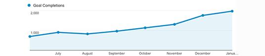 CliCo Digital. Gráfico consecución objetivos web