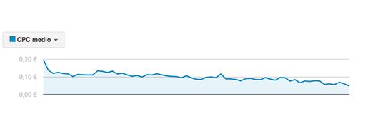 CliCo Digital. Gráfico recorte de costes adwords