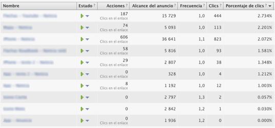 CliCo Digital. Gráfico Email testing